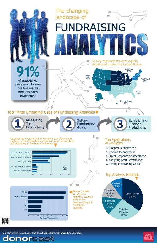 Fundraising Analytics Infographic